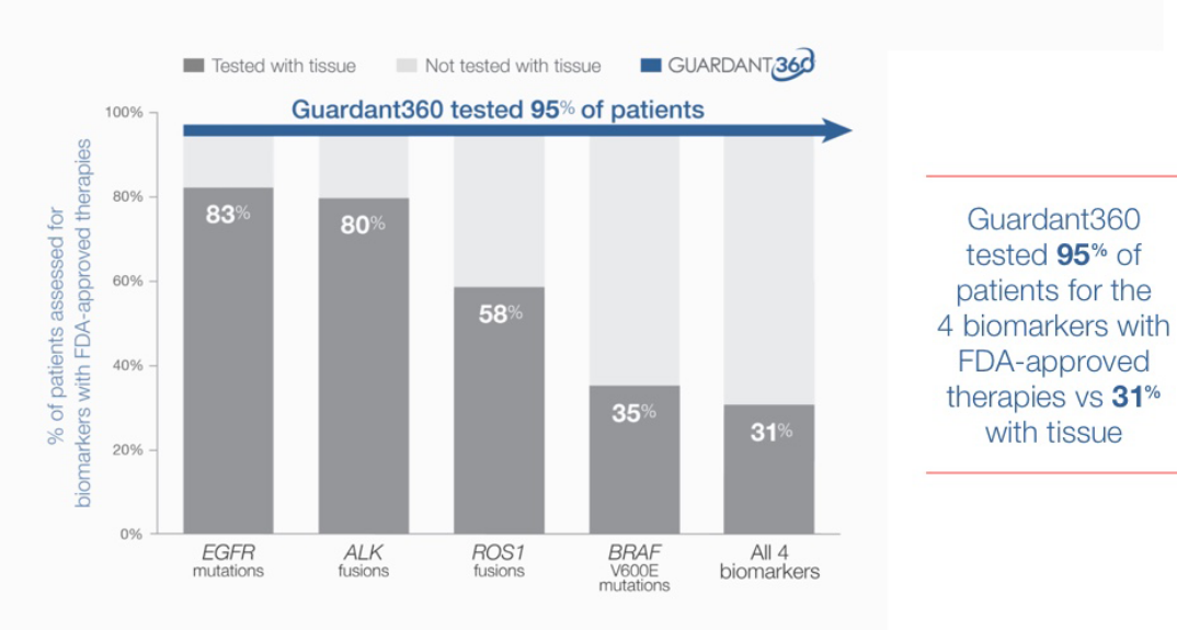 Guardant360 tested 95% of patients for the 4 biomarkers with FDA-approved therapies vs 31% with tissue.