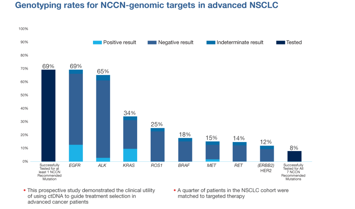 Genotyping rates for NCCN-genomic targets in advanced NSCLC. This prospective study demonstrated the clinical utility of using ctDNA to guide treatment selection in advanced cancer patients. A quarter of patients in the NSCLC cohort were matched to targeted therapy.