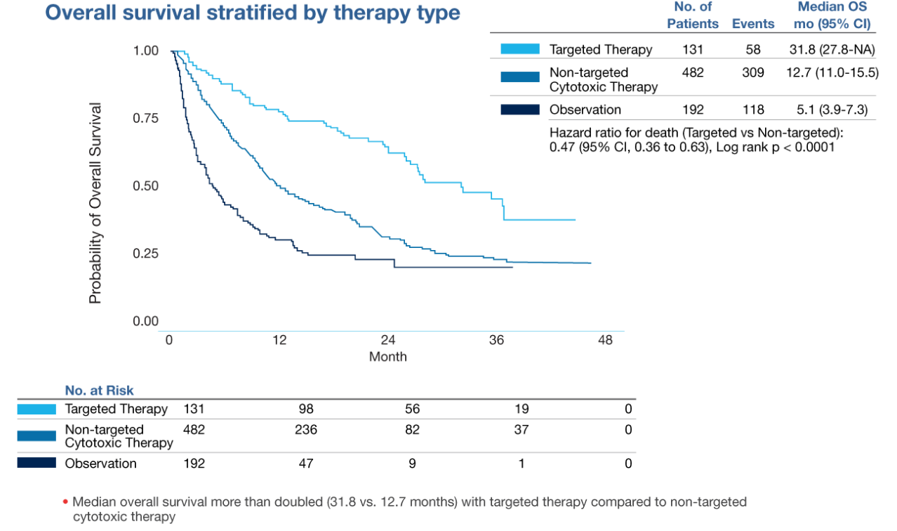 Overall survival stratified by therapy type. Median overall survival more than doubled (31.8 vs. 12.7 months) with targeted therapy, compared to non-targeted cytotoxic therapy.