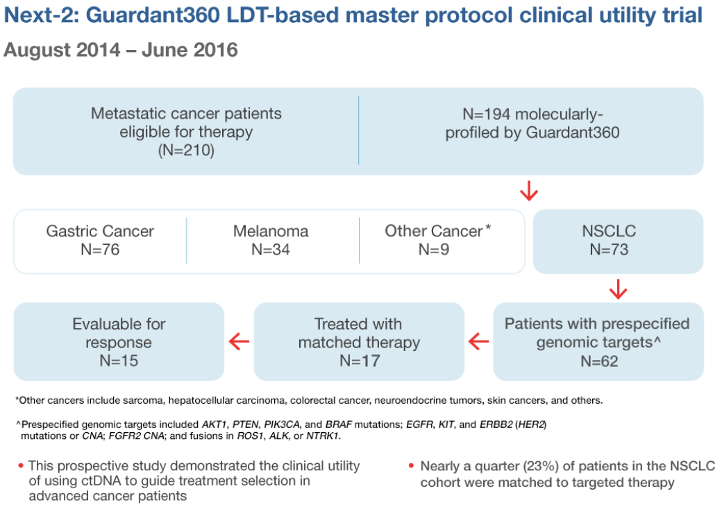 Next-2: Guardant360 LDT-based master protocol clinical utility trial, August 2014 - June 2016. This prospective study demonstrated the clinical utility of using ctDNA to guide treatment selection in advanced cancer patients. Nearly a quarter (23%) of patients in the NSCLC cohort were matched to targeted therapy.