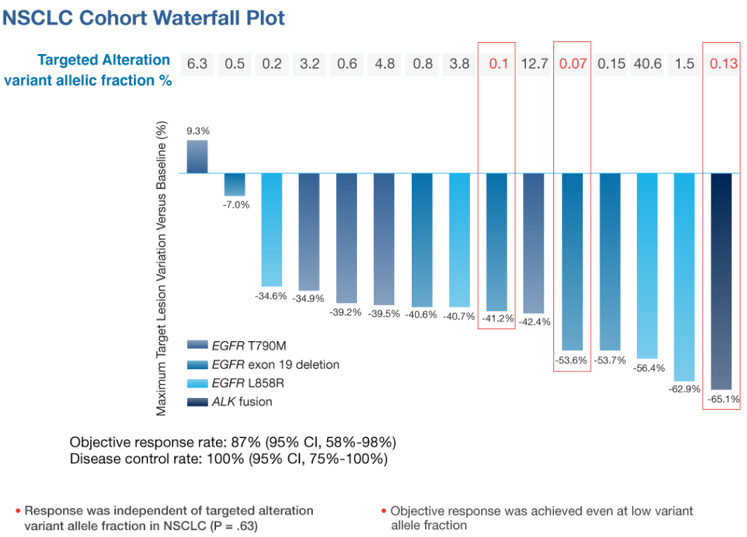 NSCLC Cohort Waterfall Plot. Response was independent of targeted alteration variant allele fraction in NSCLC (P = .63). Objective response was achieved even at low variant allele fraction