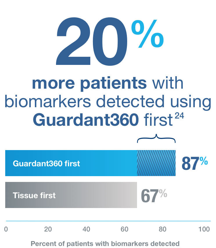 20% more patients with biomarkers detected using Guardant360 first.