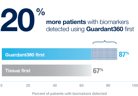 20% more patients with biomarkers detected using Guardant360 first